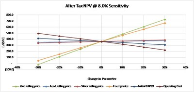 After Tax NPV @ 8.0% Sensitivity (CNW Group/Tinka Resources Limited)