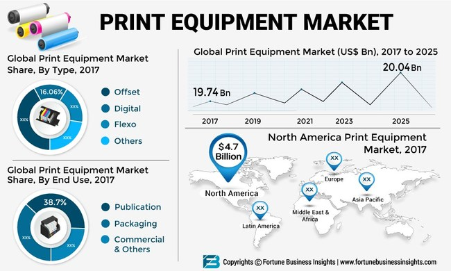 Print Equipment Market Size, Share and Global Industry Trend Forecast till 2025