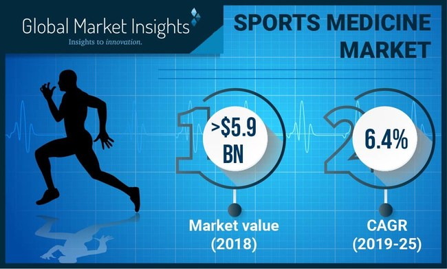 The worldwide sports medicine market is poised to register 6%+ CAGR from 2019 to 2025, propelled by rising incidence of sports injuries.