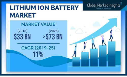 The worldwide lithium ion battery market is projected to register 11%+ CAGR from 2019 to 2025, impelled by growing demand for electric vehicles.