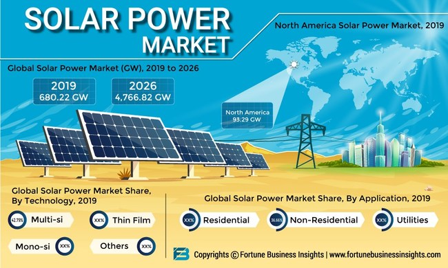 Solar Power Market Size, Share and Global Industry Trend Forecast till 2026
