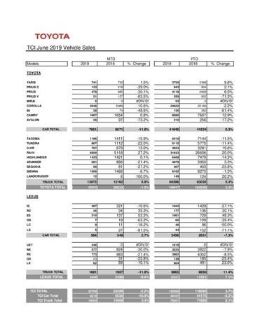 TCI June 2019 Vehicle Sales (CNW Group/Toyota Canada Inc.)