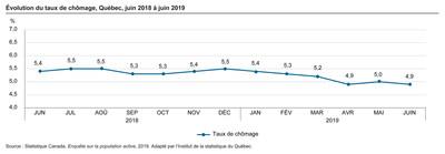Évolution du taux de chômage, Québec, juin 2018 à juin 2019 (Groupe CNW/Institut de la statistique du Québec)