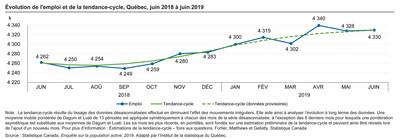 Évolution de l'emploi et de la tendance-cycle, Québec, juin 2018 à juin 2019 (Groupe CNW/Institut de la statistique du Québec)
