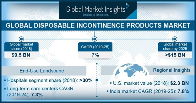 Disposable Incontinence Products Market size is growing at 7% CAGR to exceed USD 15 billion by 2025, according to a new research study published by Global Market Insights Inc.