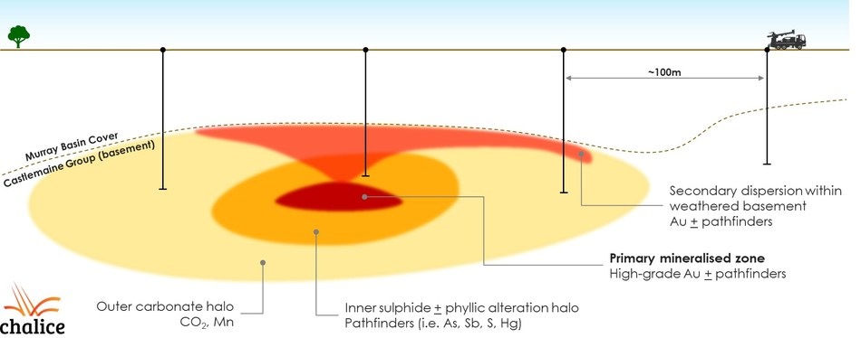 Figure 1. Conceptual cross section of phase 1 reconnaissance AC drilling approach, mineralised halo and secondary dispersion targeting (representative scale) . (CNW Group/Chalice Gold Mines Limited)