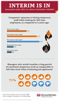 Survey: 7 In 10 Managers Consider Consistent Temporary Work Comparable To Full-Time Job When Assessing Applicants