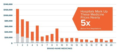 Gray: Estimated hospital acquisition cost per medicine. Orange: Difference between acquisition cost and estimated hospital charge amount for medicine.