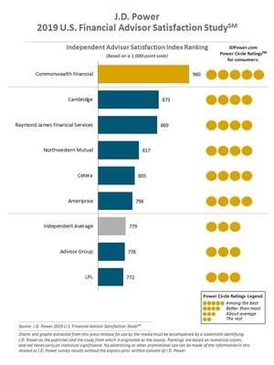 J.D. Power 2019 U.S. Financial Advisor Satisfaction Study