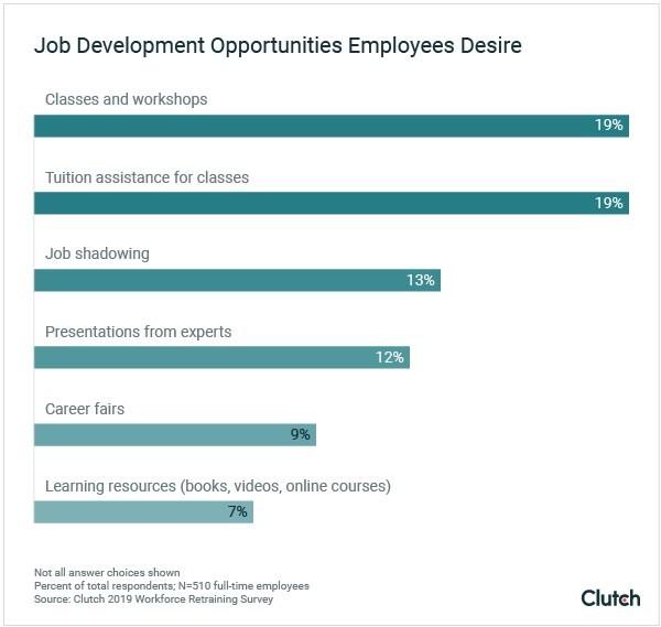 Graph - Job Development Opportunities Employees Desire
