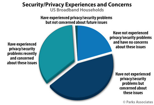Parks Associates: Security/Privacy Experiences and Concerns