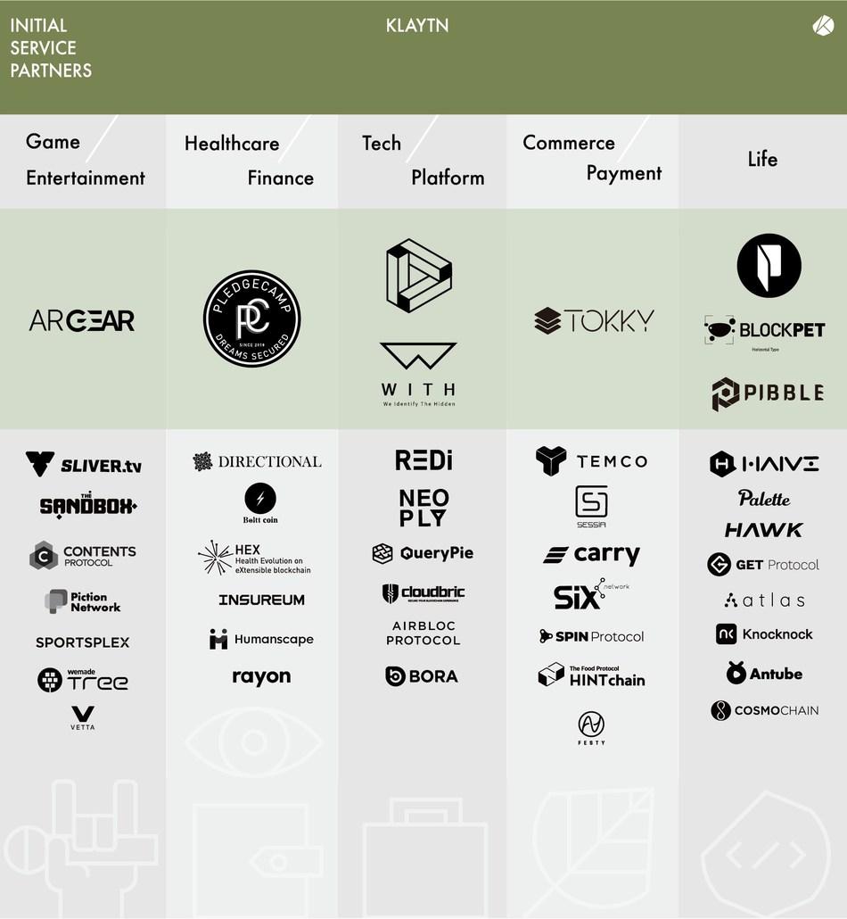 Klaytn Service Partners