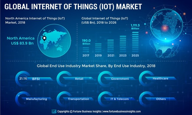 Internet_of_Things_IoT_Market
