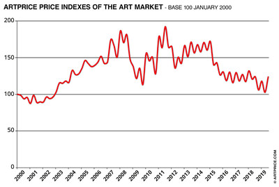 Artprice Price indexes of Art Market (PRNewsfoto/Artprice.com)