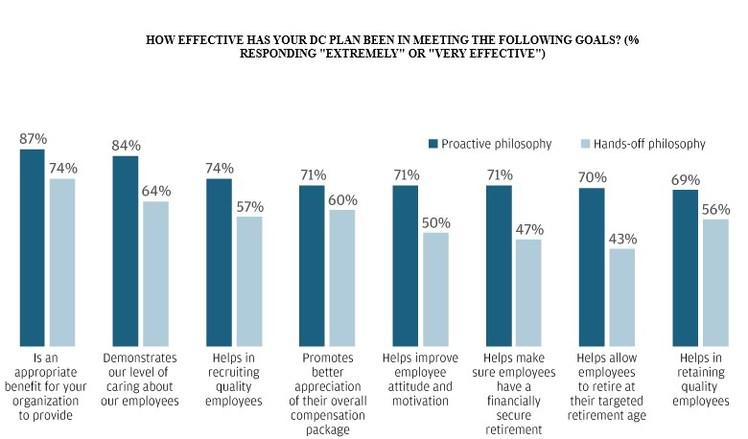 J P  Morgan Survey Shows Benefits of Plan Sponsors Taking