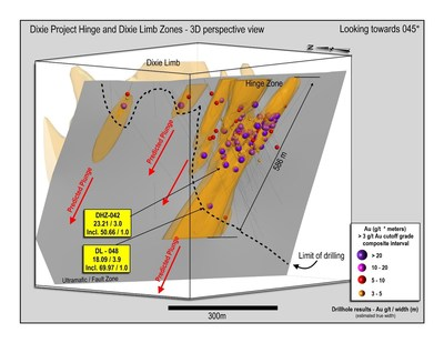 Figure 1: 3D section of the Hinge Zone showing drill results to-date. (CNW Group/Great Bear Resources Ltd.)