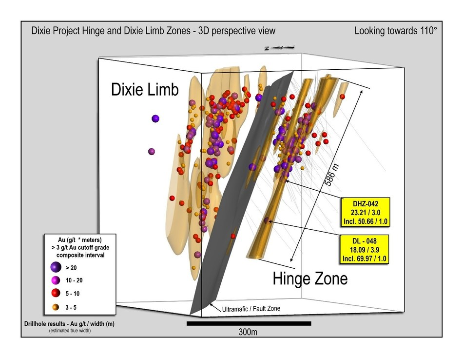 Figure 2: Rotated view looking to the southeast of the Hinge and Dixie Limb Zones showing multiple steeply-plunging gold mineralized zones that have been intersected to-date, flanking a central ultramafic-intruded fault.  Drill hole DL-048 collared in the Dixie Limb Zone and continued across the Hinge Zone at depth.  It is Great Bear's deepest drill hole into the Hinge Zone mineralization to-date. (CNW Group/Great Bear Resources Ltd.)