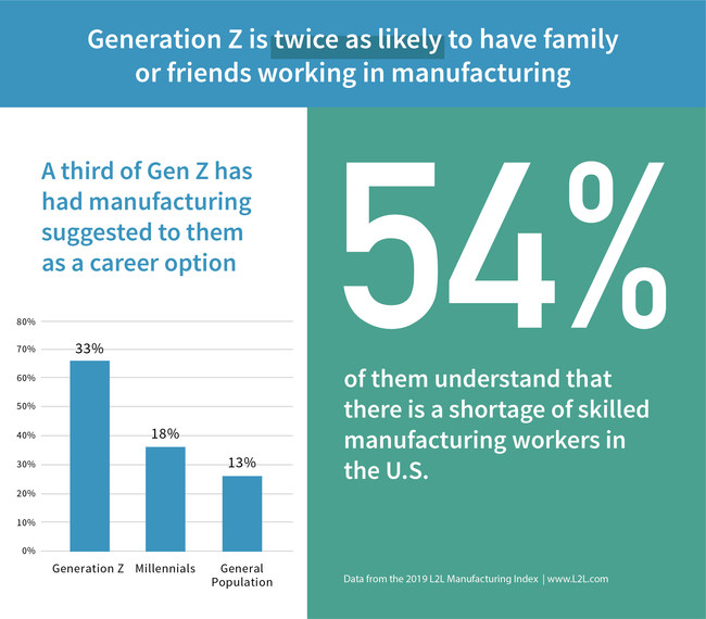 Data from the 2019 L2L Manufacturing Index