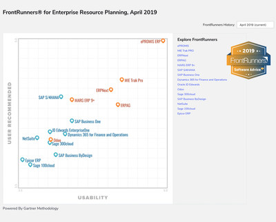 The Gartner-company Software Advice published FrontRunners for ERP software report - 2019. For the third time in a row, ePROMIS ERP tops the ERP software list with the highest score for usability and user recommendation.
