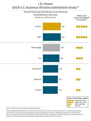 J.D. Power 2019 U.S. Business Wireline Satisfaction Study