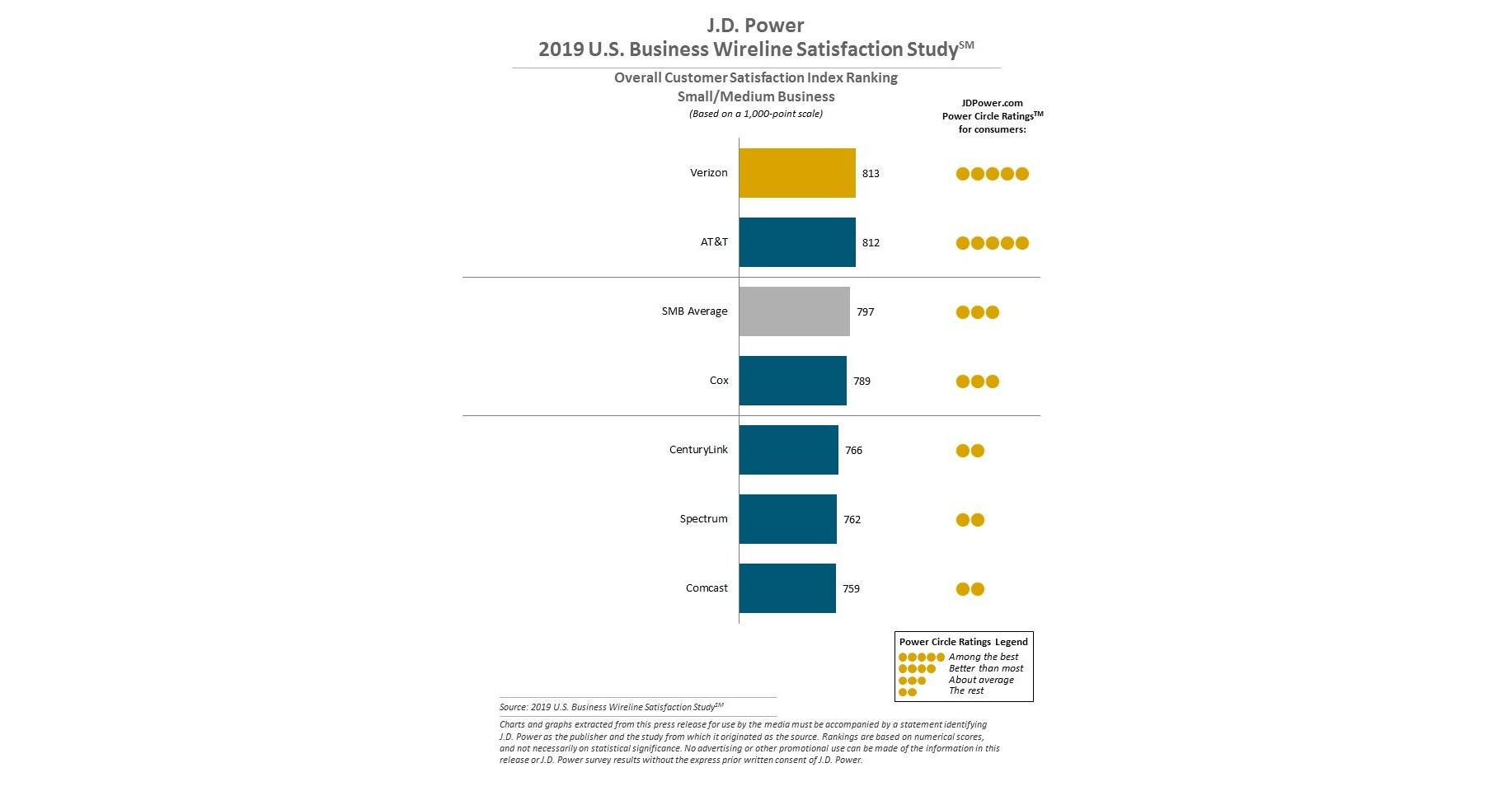 Satisfaction Gap Between Large and Small Business Wireline Customers