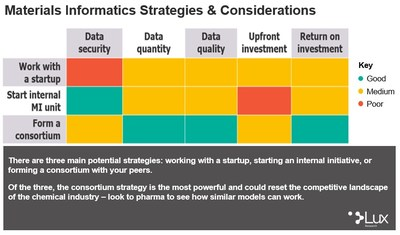 """Lux Research chart outlining materials informatics strategies and considerations. This chart illustrates findings from Lux's new report """"How to Form a Materials Informatics Strategy."""""""