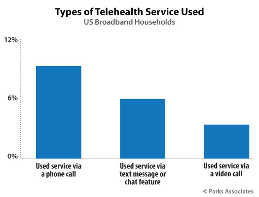 Parks Associates: Types of Telehealth Service Used