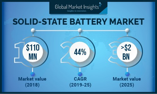 Germany solid state batteries market was valued over USD 8 million in 2018.  Increasing demand for high efficiency energy storage systems along with ongoing product innovations will propel the industry growth.