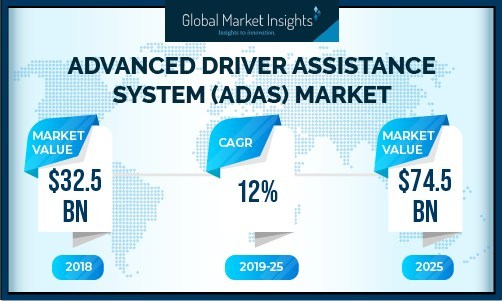 OEM will dominate the (ADAS) advanced driver assistance system market share owing to the increasing investments for improving safety of the passengers.