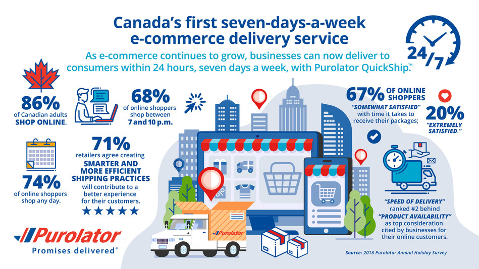 Purolator QuickShip™ allows retailers to fulfil orders within 24 hours every day of the week. (CNW Group/Purolator Inc.)