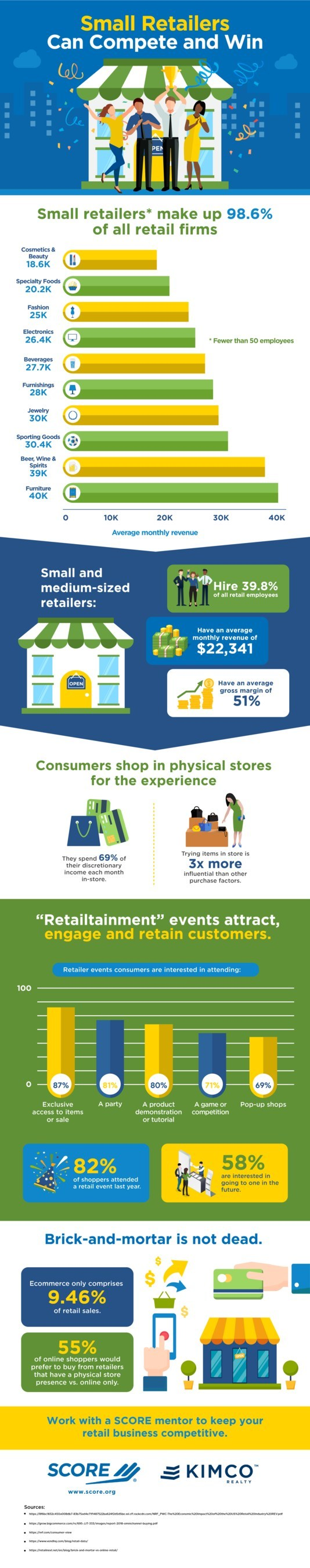 Small retailer businesses make up 98.6% of all retail firms, and employ nearly 40% of all retail workers, according to new data gathered by SCORE, mentors to America's small businesses, in honor of National Independent Retailer Month. Data also shows small brick-and-mortar retailers are remaining competitive by creatively engaging online to bring customers into their stores.