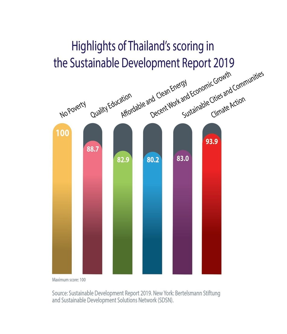 Thailand's advances in UN SDGs seen boosting investment competitiveness (PRNewsfoto/Thailand Board of Investment)