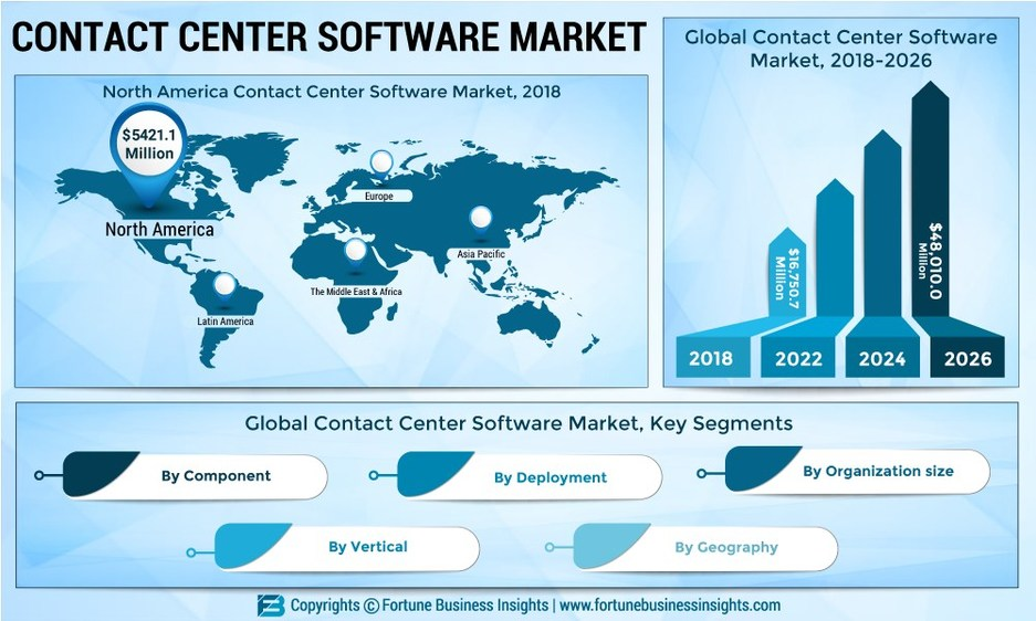 Contact Center Software Market to Reach US$ 48,010 0 Mn by 2026