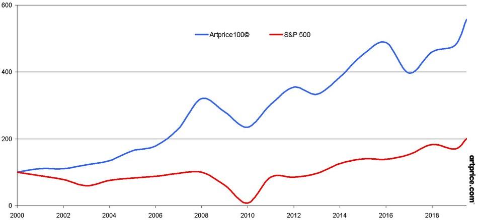Artprice100(C) versus S&P 500 since 2000 (PRNewsfoto/Artprice.com)