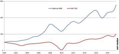 Artprice100© 指数:艺术市场蓝筹股艺术家为美国经济创造堪比业务顶尖公司的收益……
