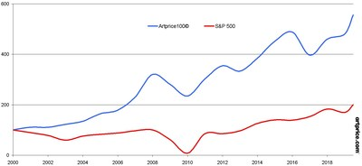 Artprice100 © versus S&P 500 since 2000