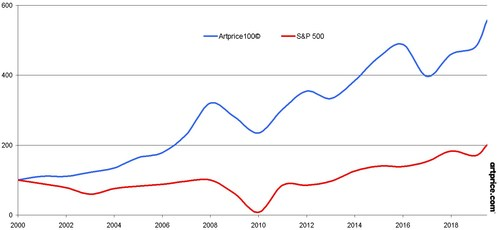 Artprice100© versus S&P 500 since 2000