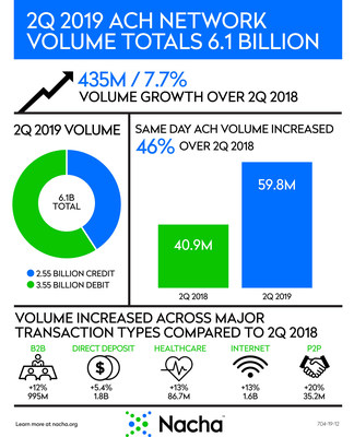 ACH Network statistics for the second quarter of 2019.