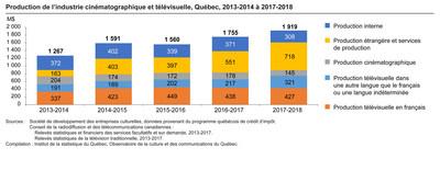 Production de l'industrie cinématographique et télévisuelle, Québec, 2013-2014 à 2017-2018 (Groupe CNW/Institut de la statistique du Québec)