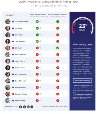The Agari 2020 Presidential Campaign Email Threat Index shows where top candidates rank on email security.