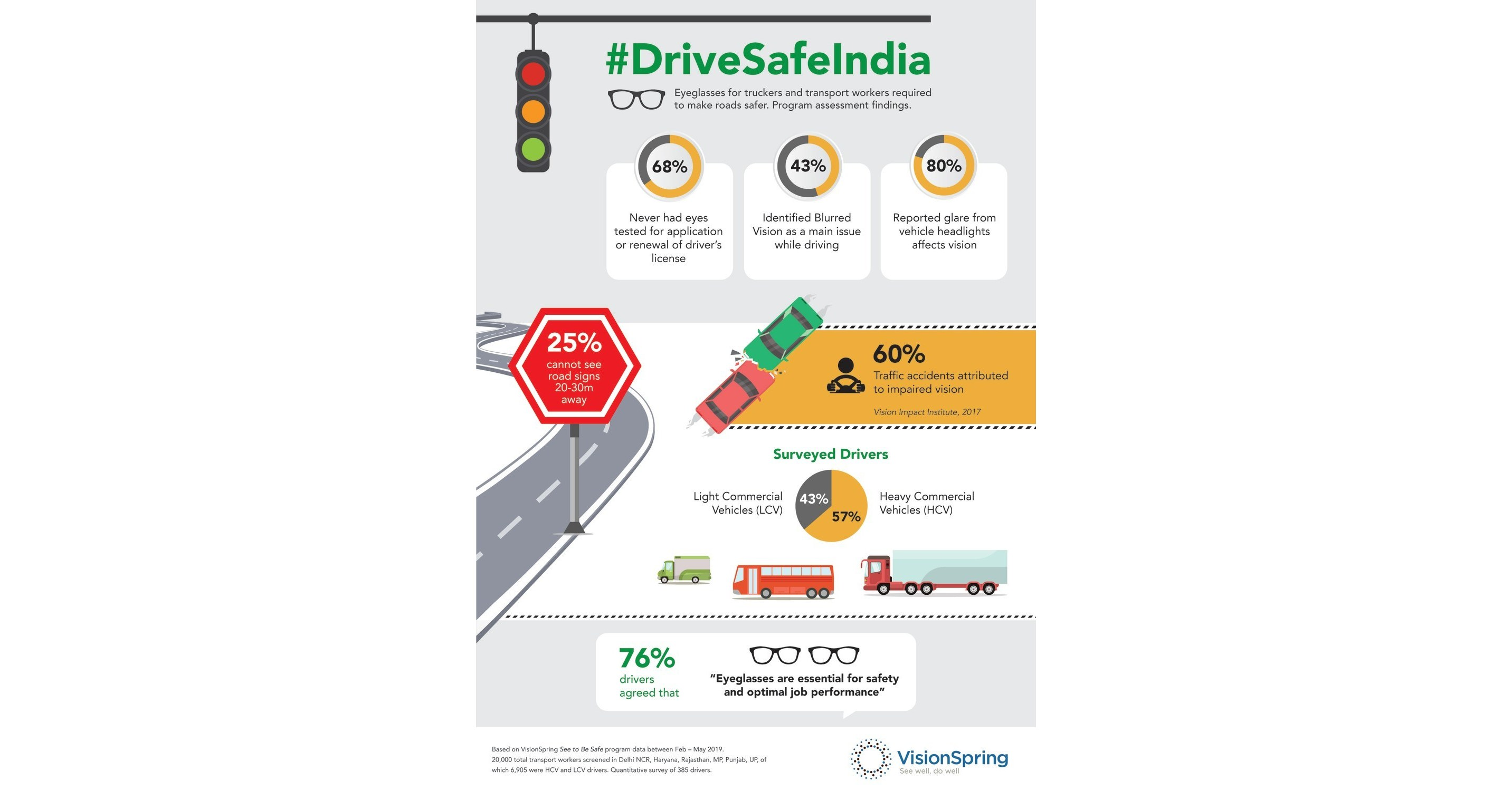 Shell India and VisionSpring to Make Driving Safer