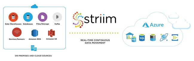 Striim's Real-Time Continuous Data Movement to Microsoft Azure