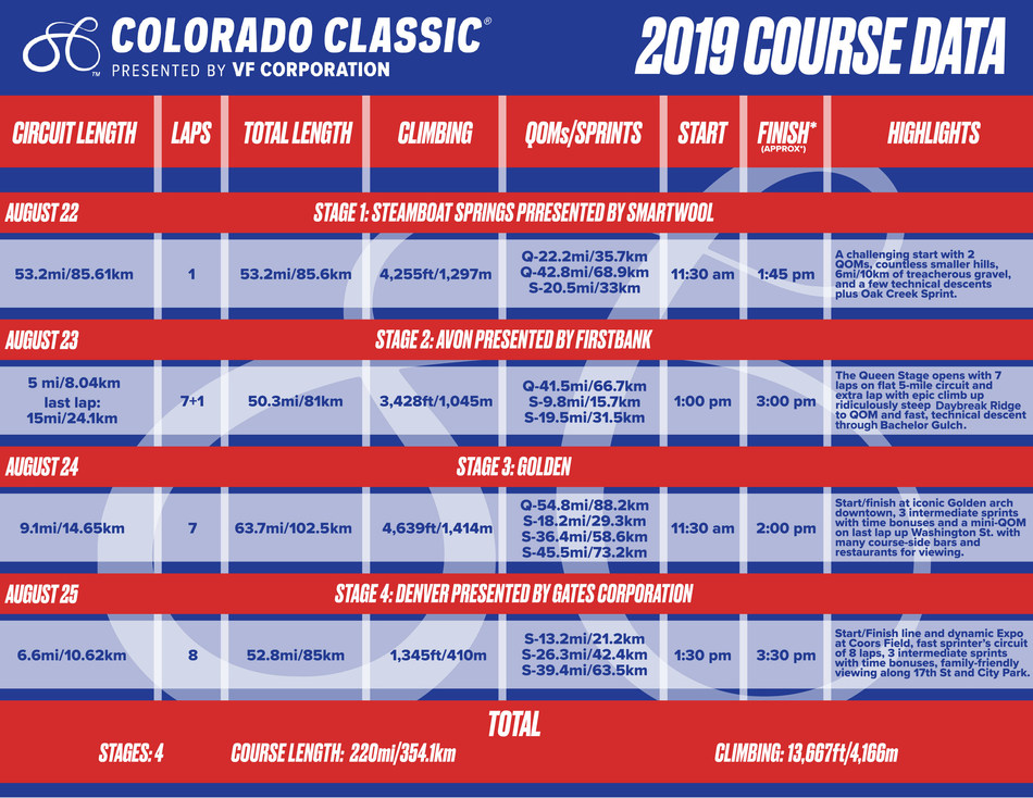 Colorado Classic® presented by VF Corporation 2019 Course Data