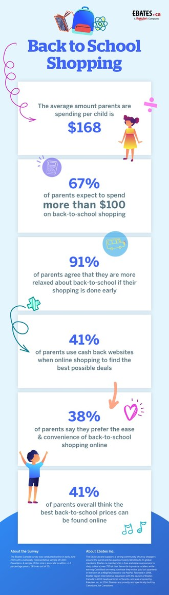 Shopping online and early keeps Canadian parents relaxed this back-to-school season (CNW Group/Ebates Canada)