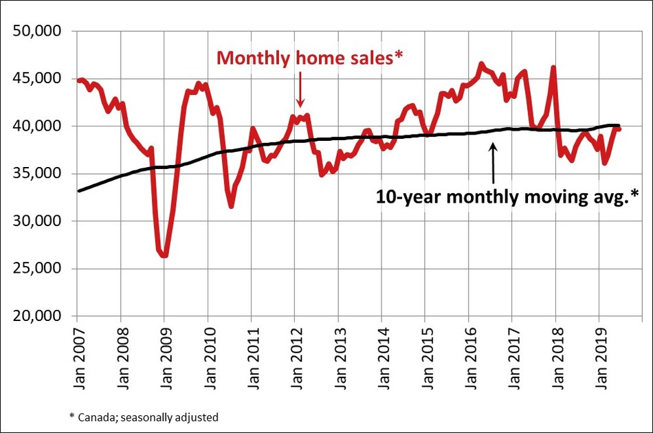 Canadian home sales hold steady in June (CNW Group/Canadian Real Estate Association)