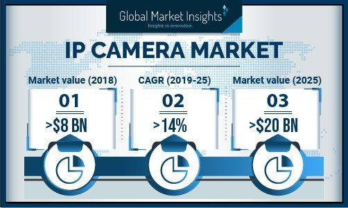 With the increasing adoption of centralized security solutions in large enterprises, the IP camera market is expected to witness a high growth over the coming years.