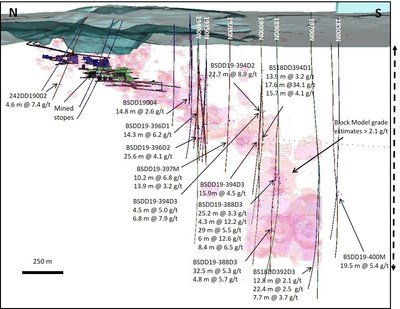 Figure 1 - Wassa Underground: isometric view looking East showing significant results of both step out and extension drilling programs1,2 http://www.gsr.com/operations/wassa/wassa-main/default.aspx (CNW Group/Golden Star Resources Ltd.)