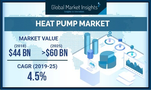 The commercial heat pump market will witness growth, owing to a positive outlook in the infrastructure sector, along with the upsurge in demand for the retrofitting and replacement of existing cooling and heating units.