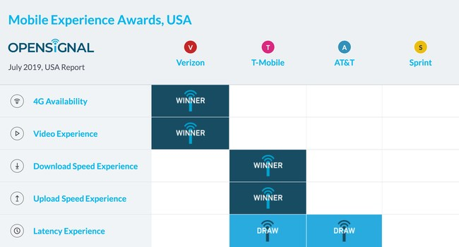 Results of the latest Opensignal Mobile Network Experience Report for the USA show big moves from Verizon, T-Mobile and AT&T across Speed, Video and Latency Experience categories