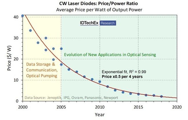 Laser Diodes: IDTechEx Research Reviews How Smartphones and